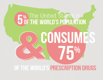 The US is 5% of the world's population and consumes 75% of the world's prescription drugs