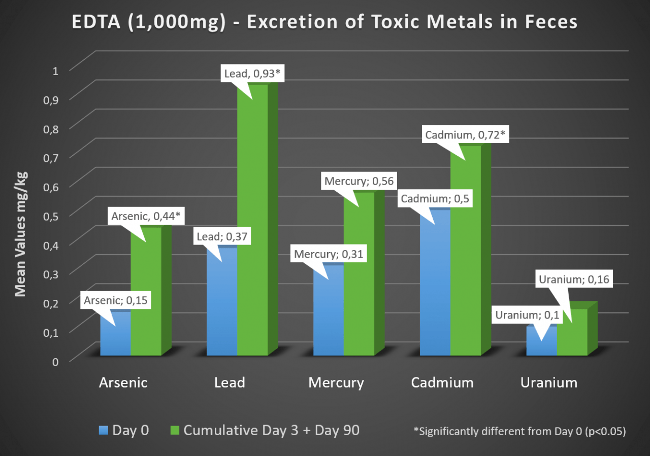 EDTA (1,000mg) - Excretion of Toxic Metals in Feces