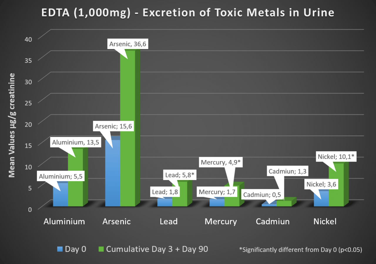 EDTA (1,000mg) - Excretion of Toxic Metals in Urine